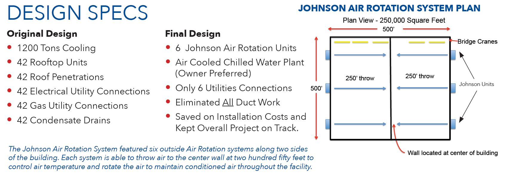 Johnson Air-Rotation Systems